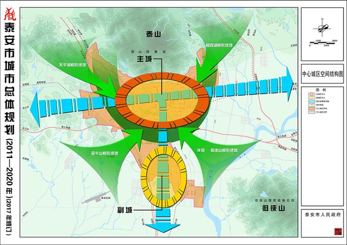 为切实发挥城乡规划的战略引领和刚性控制作用,提高总体规划的科学性、强制性和可实施性,我市按照住房和城乡建设部的有关要求,在对原总体规划实施评估和论证的基础上,对《泰安市城市总体规划(2011-2020年)》进行修订。   《泰安市城市总体规划(2011-2020年)(2017年修订)》于2017年8月11日经国务院批准。为进一步加强公众和社会监督,提高全社会遵守城乡规划的意识,根据《中华人民共和国城乡规划法》和《关于城乡规划公开公示的规定》,现将《泰安市城市总体规划(2011-2020年)(2017年
