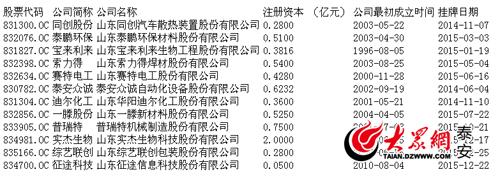 泰安市新三板挂牌企业达12家 注册资本超6.7亿