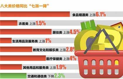 3月泰安CPI同比上涨3.3%