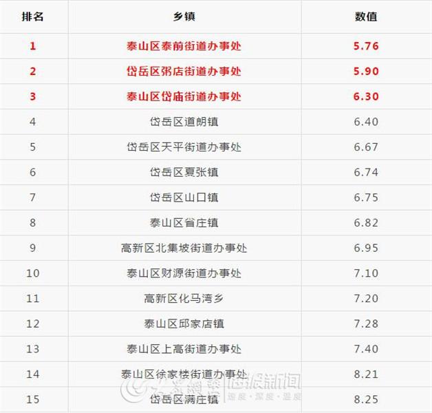 泰空一舒服_泰安城区及周边15个乡镇空气质量综合指数排名